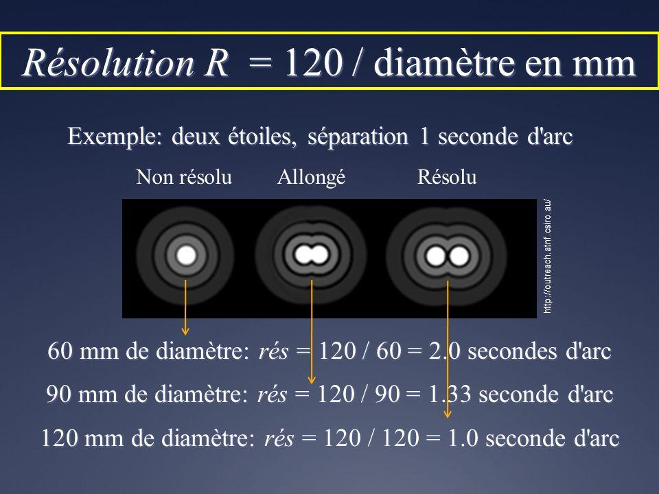 Résolution R = 120 / diamètre en mm