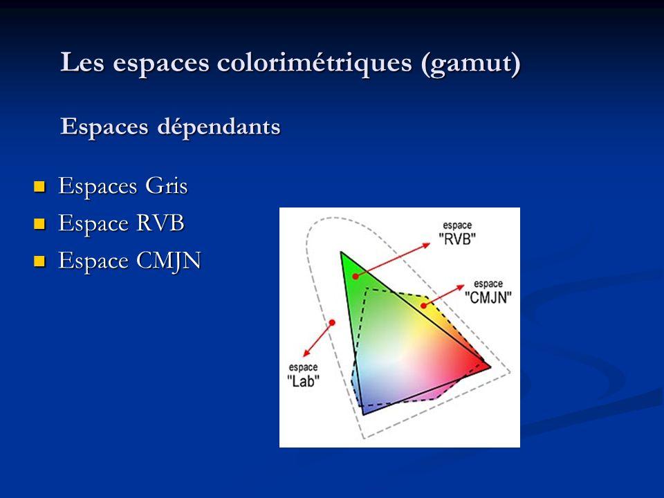 Les espaces colorimétriques (gamut) Espaces dépendants