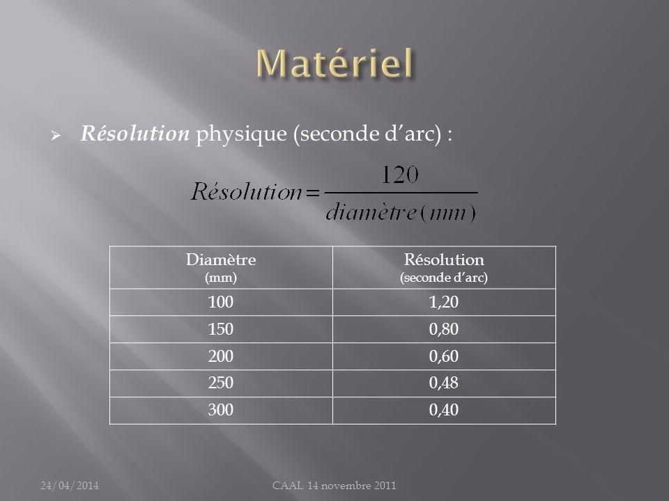 Matériel Résolution physique (seconde d'arc) : Diamètre Résolution 100