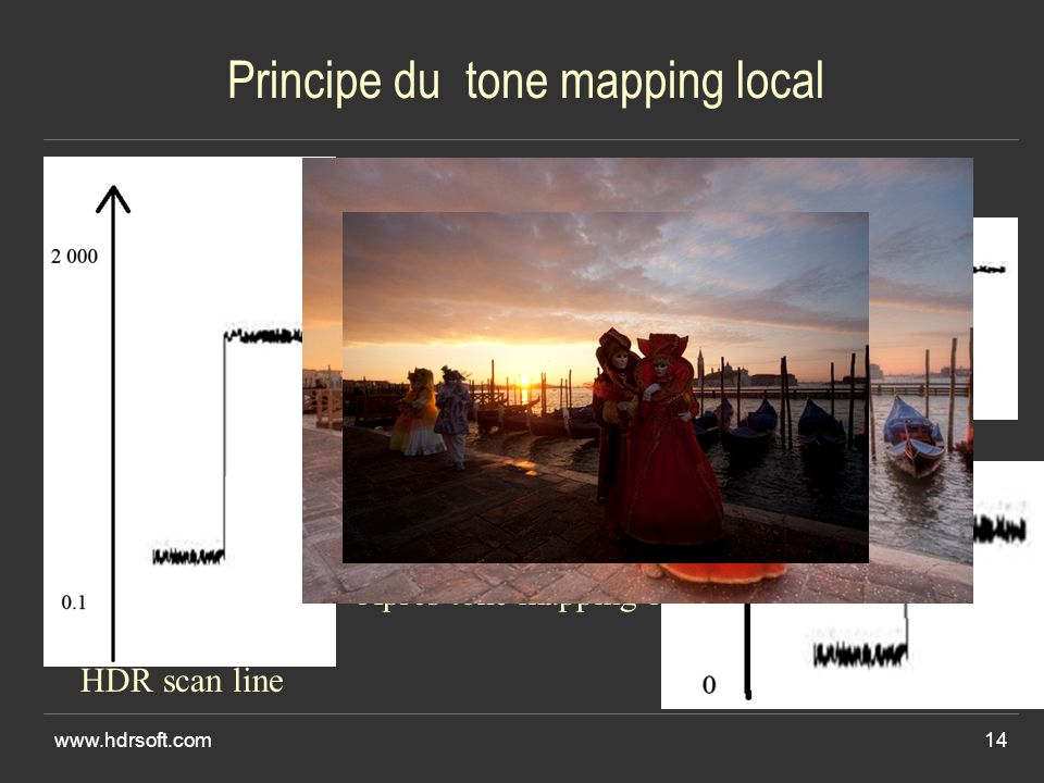 Principe du tone mapping local