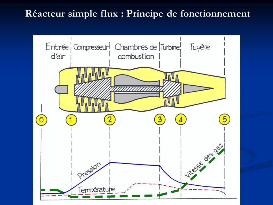 Réacteur simple flux : Principe de fonctionnement