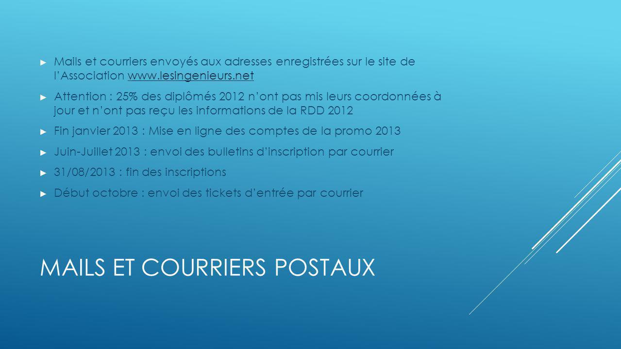 Mails et COURRIERs POSTAUX