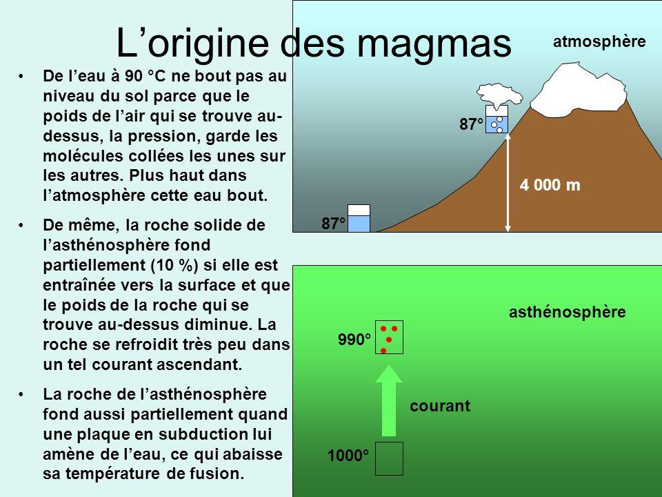 L'origine des magmas atmosphère