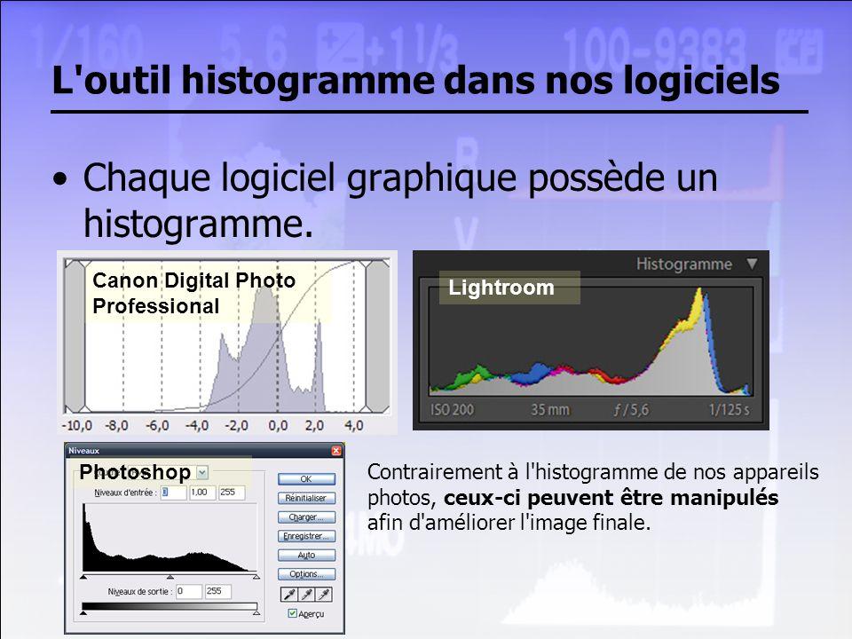 L outil histogramme dans nos logiciels