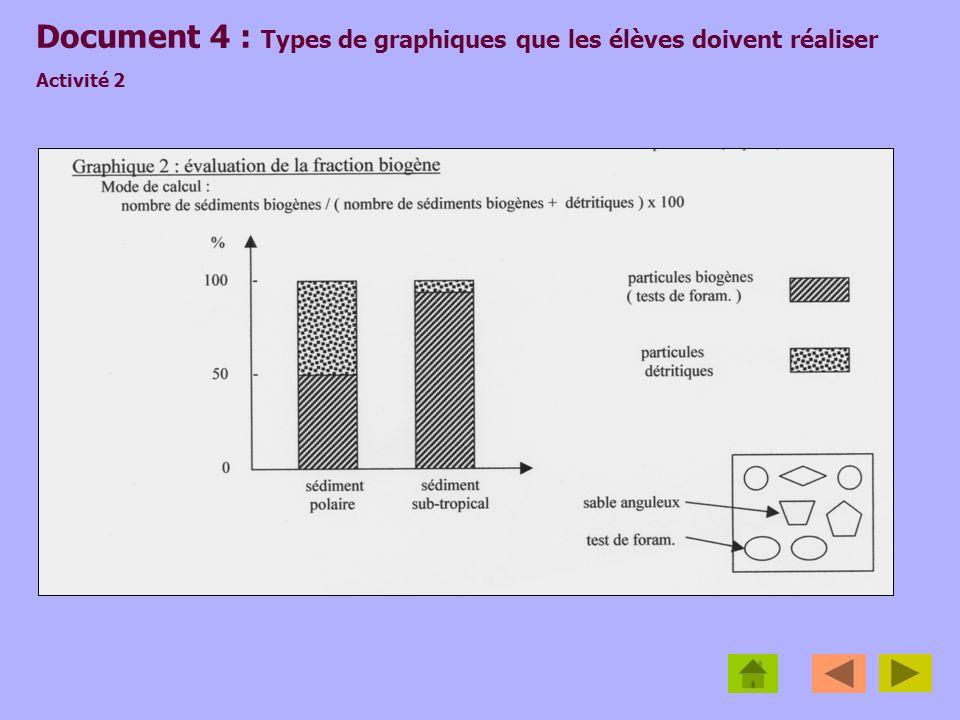 Document 4 : Types de graphiques que les élèves doivent réaliser