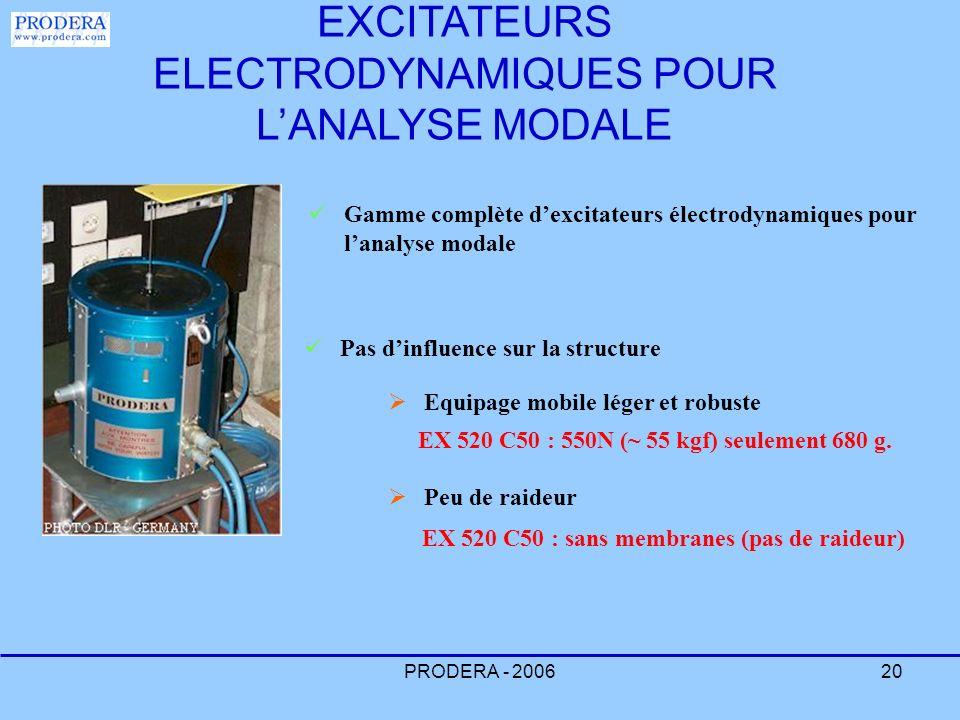 EXCITATEURS ELECTRODYNAMIQUES POUR L'ANALYSE MODALE