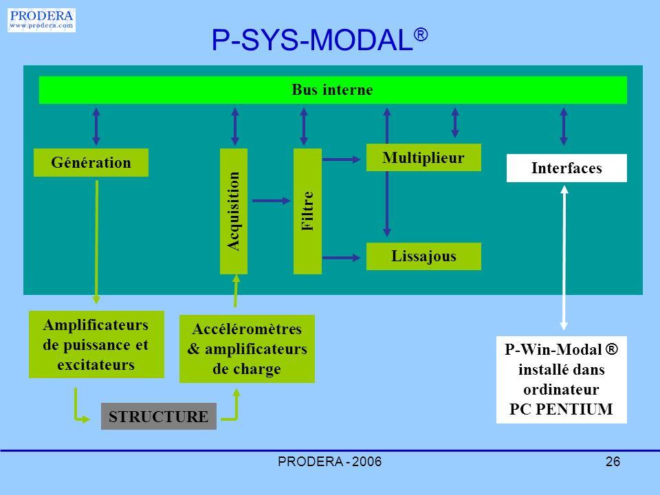 P-SYS-MODAL® Bus interne Multiplieur Génération Interfaces Acquisition