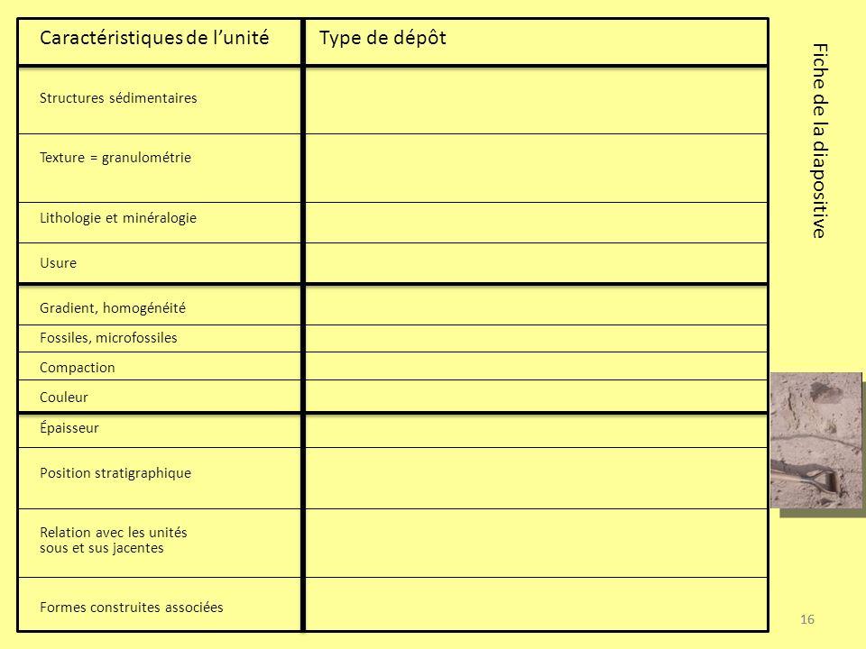 Caractéristiques de l'unité Type de dépôt Fiche de la diapositive