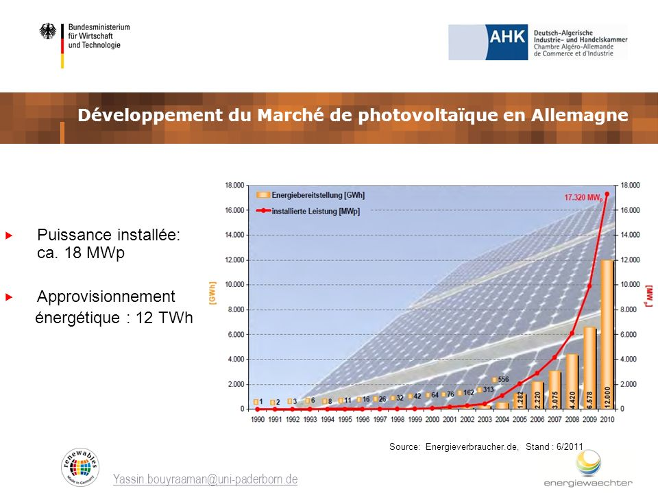 Développement du Marché de photovoltaïque en Allemagne
