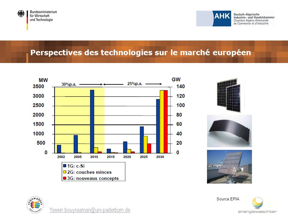 Perspectives des technologies sur le marché européen