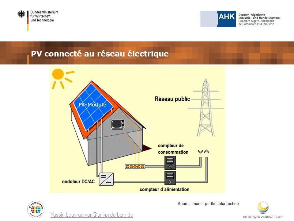PV connecté au réseau électrique