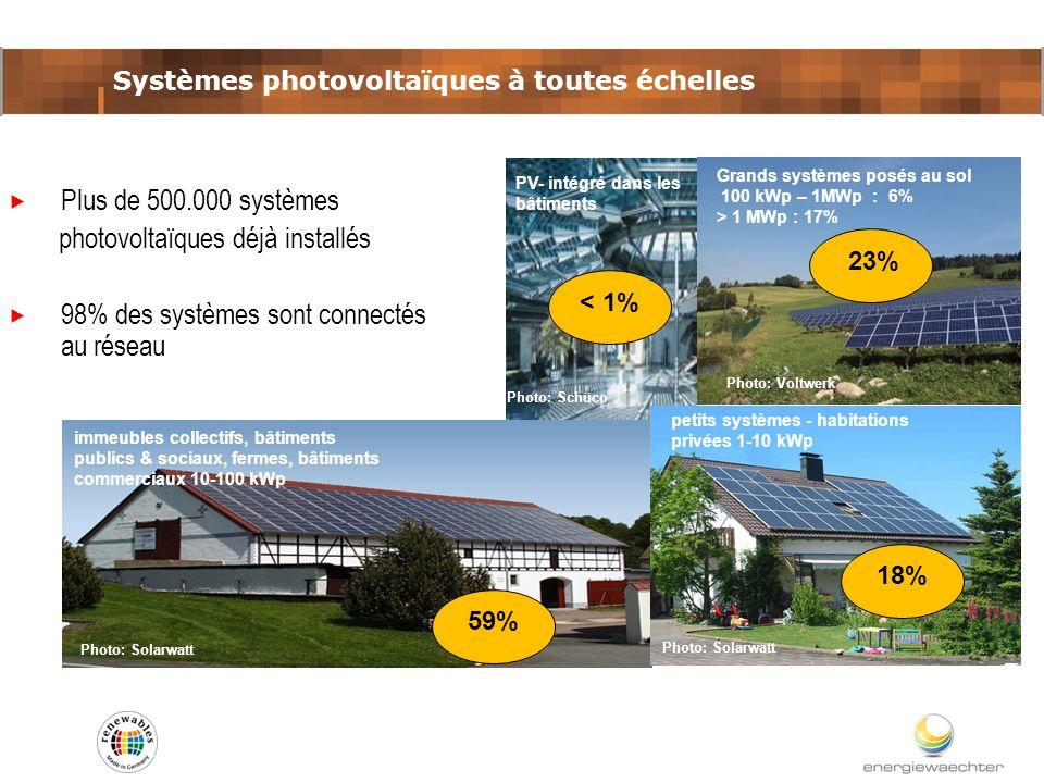 Systèmes photovoltaïques à toutes échelles