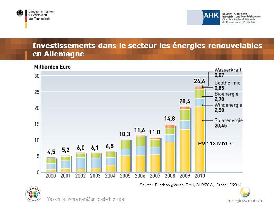 Investissements dans le secteur les énergies renouvelables en Allemagne