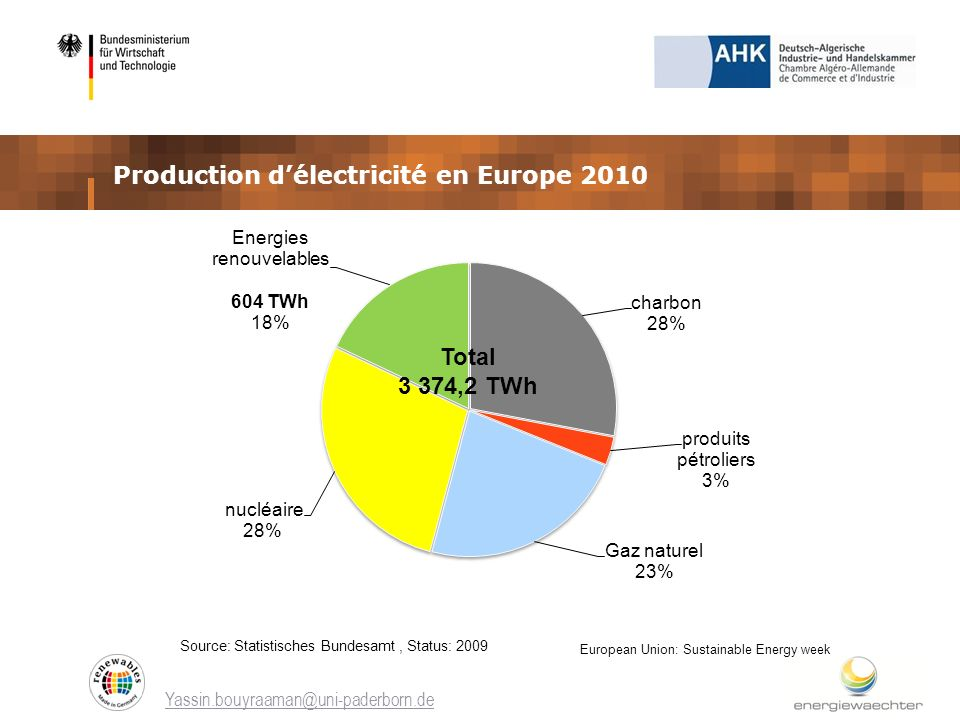 Production d'électricité en Europe 2010