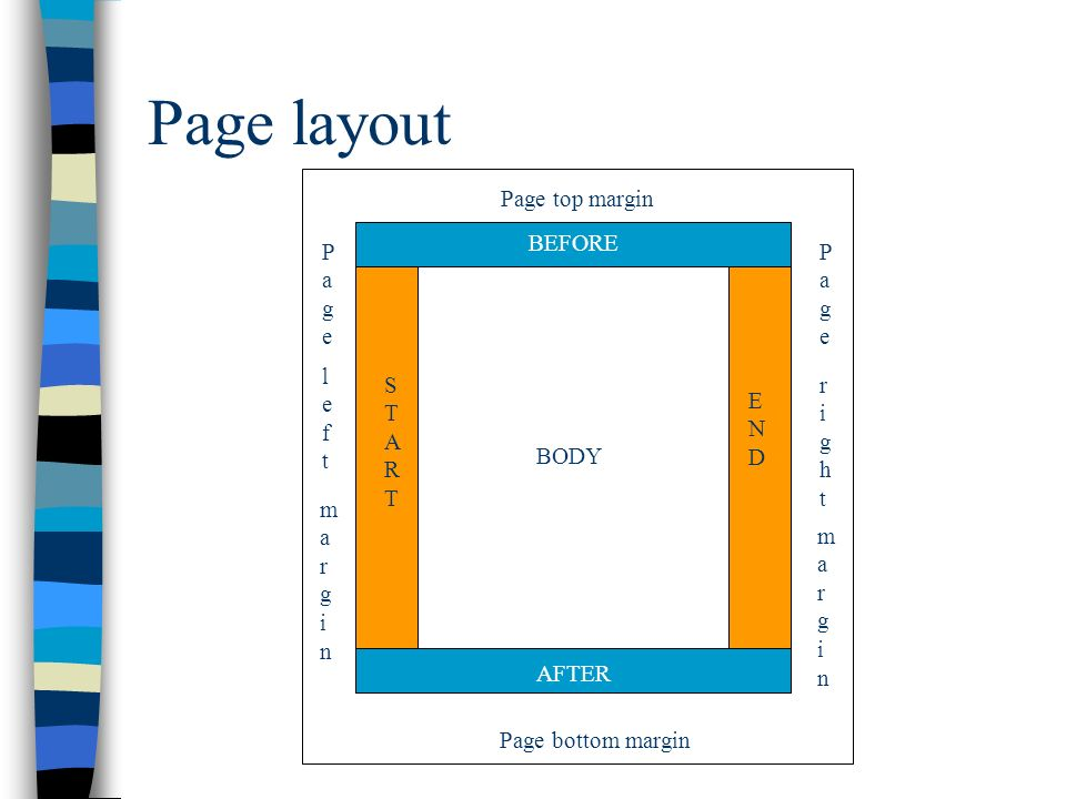 Page layout Page top margin BEFORE Page Page left START right END BODY