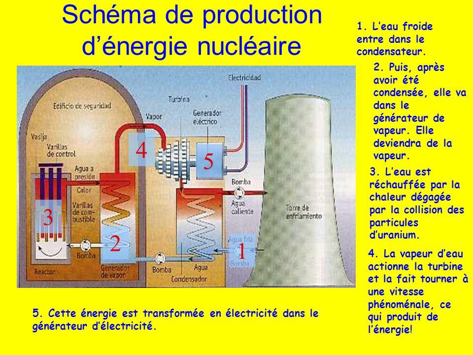 Schéma de production d'énergie nucléaire