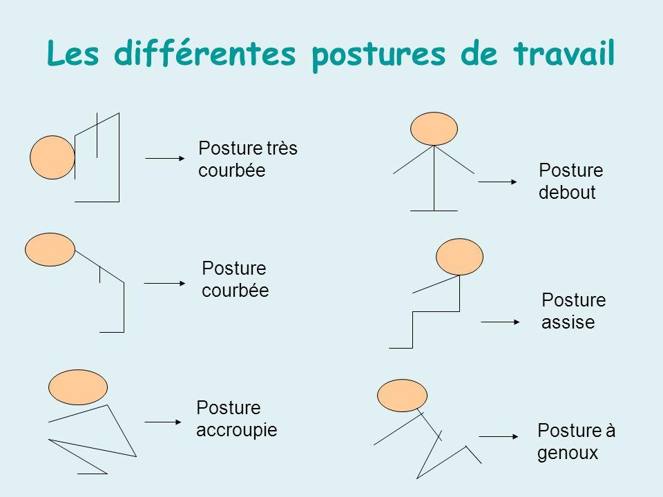 Les différentes postures de travail
