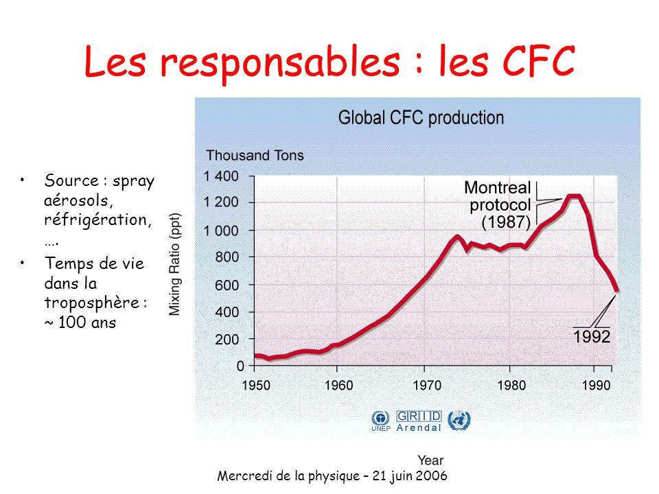 Les responsables : les CFC