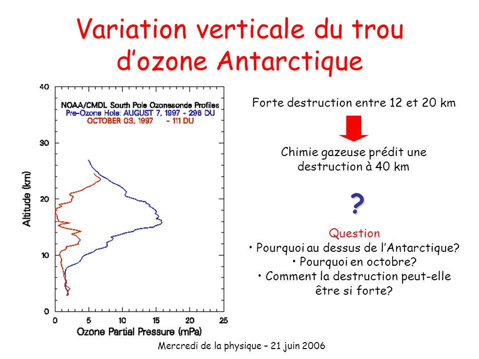 Variation verticale du trou d'ozone Antarctique
