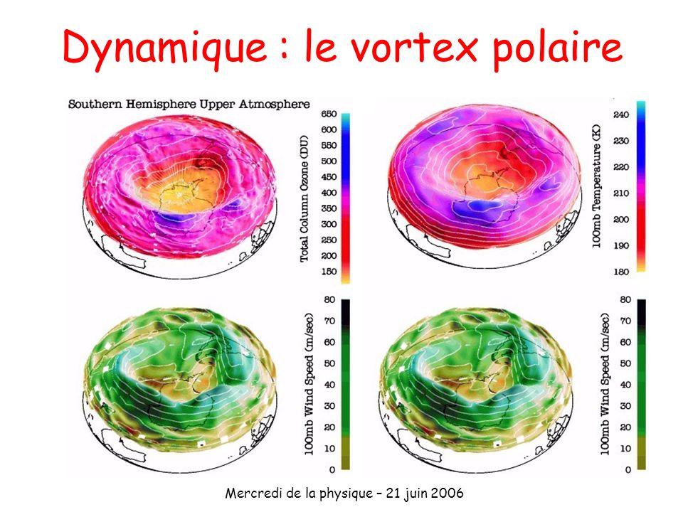 Dynamique : le vortex polaire