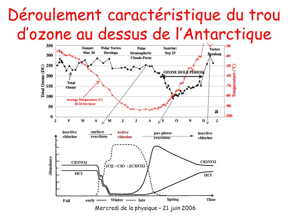 Déroulement caractéristique du trou d'ozone au dessus de l'Antarctique
