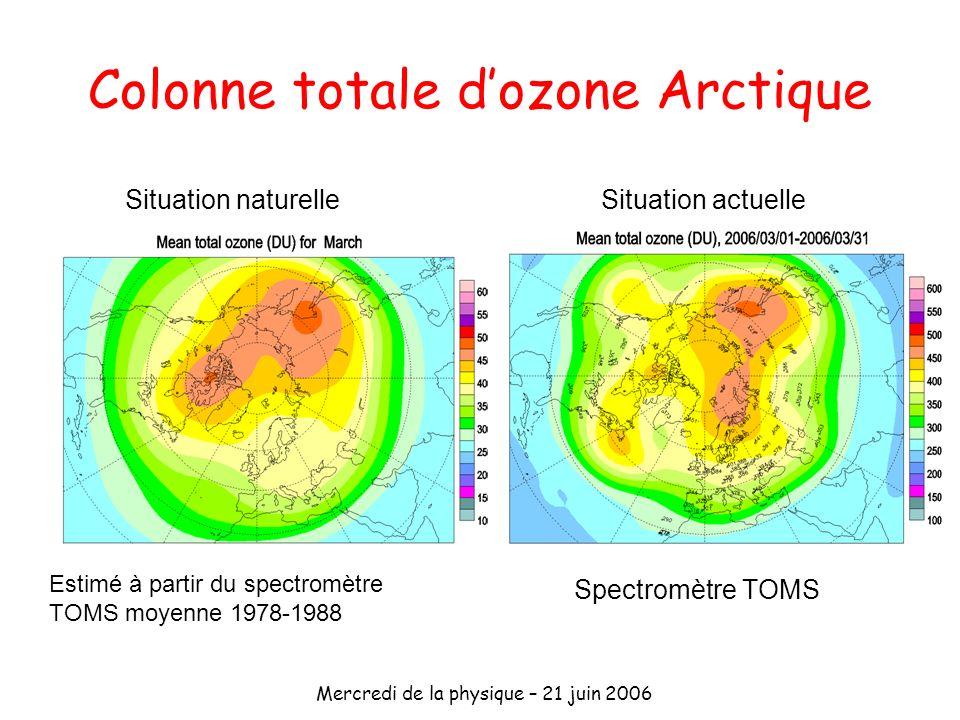 Colonne totale d'ozone Arctique