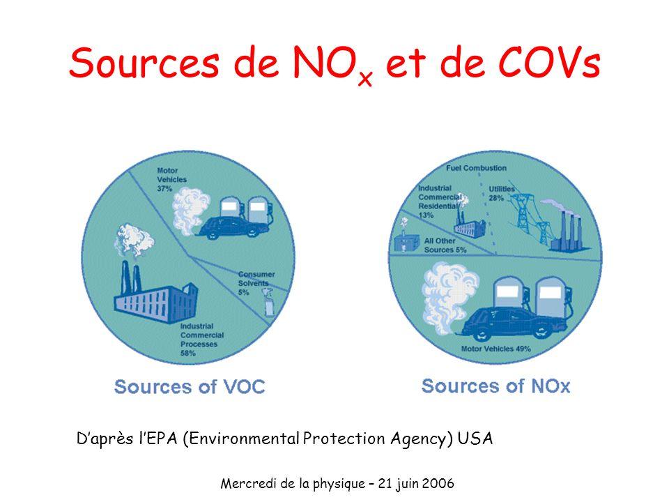 Sources de NOx et de COVs