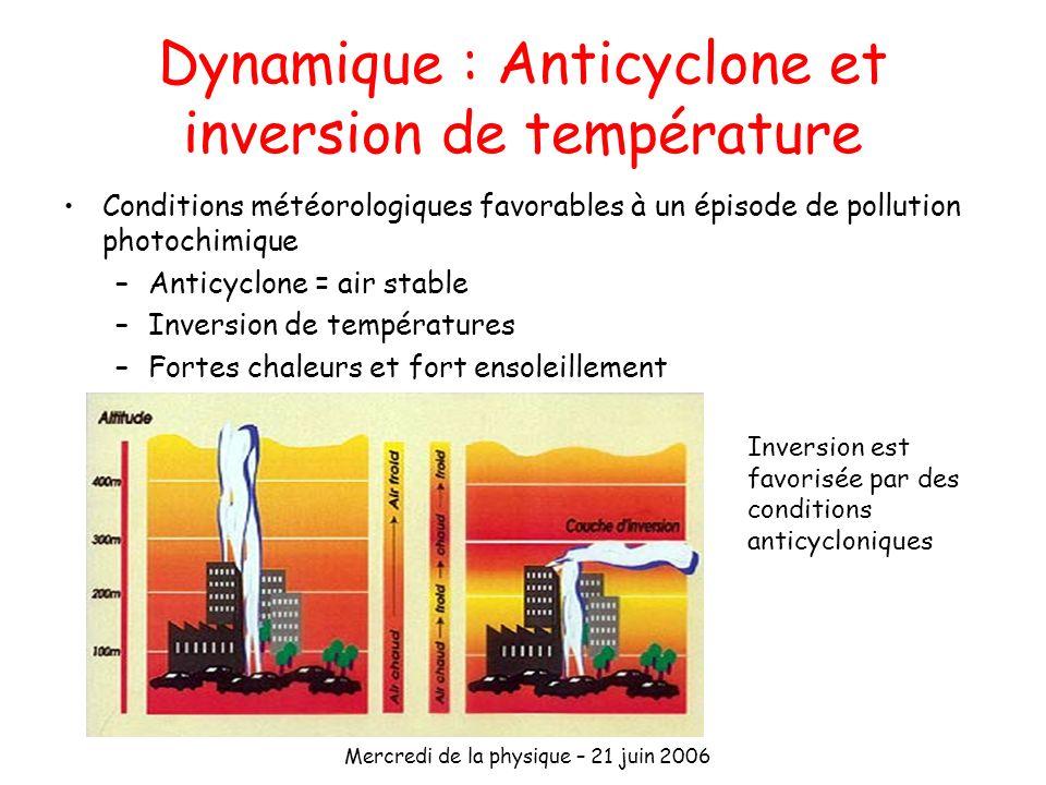 Dynamique : Anticyclone et inversion de température