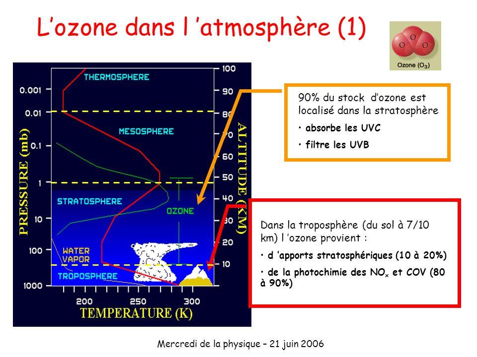 Mercredi de la physique – 21 juin 2006