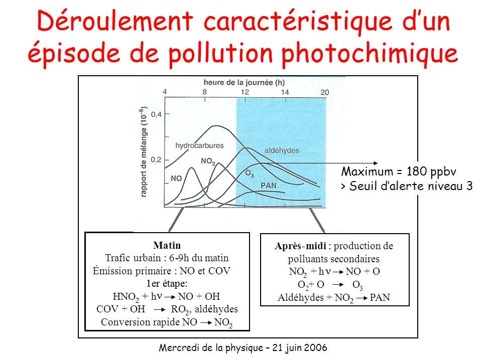 Déroulement caractéristique d'un épisode de pollution photochimique