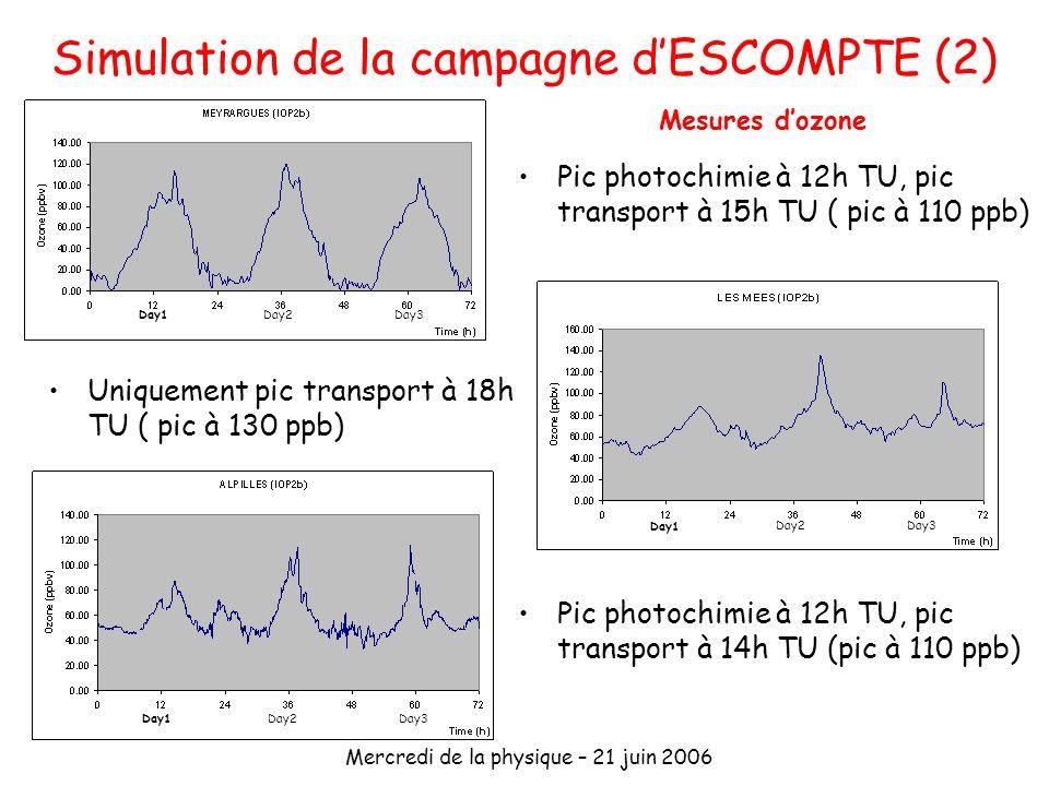 Simulation de la campagne d'ESCOMPTE (2)