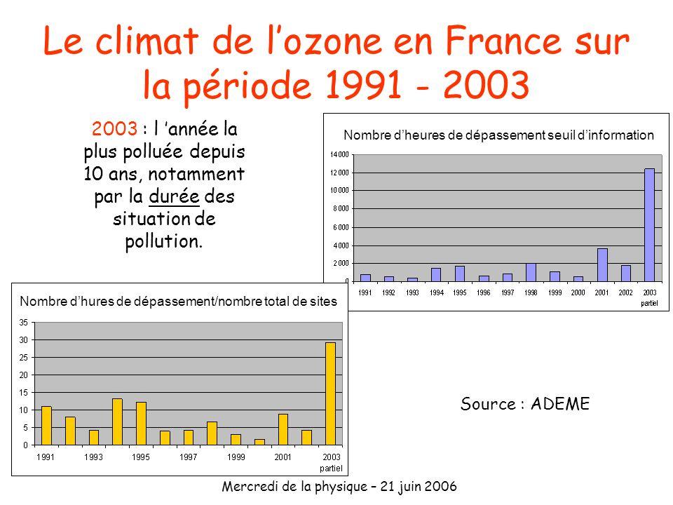 Le climat de l'ozone en France sur la période 1991 - 2003