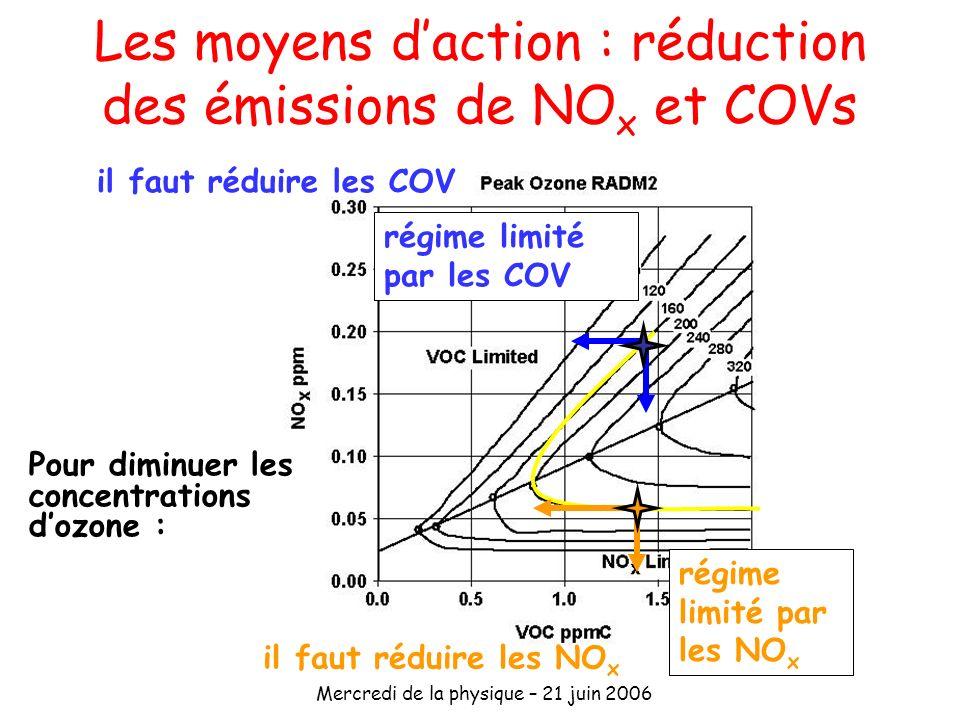 Les moyens d'action : réduction des émissions de NOx et COVs