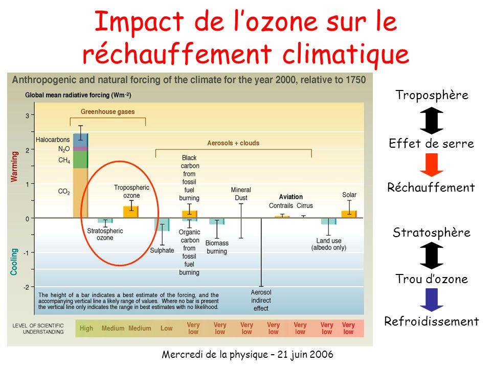Impact de l'ozone sur le réchauffement climatique