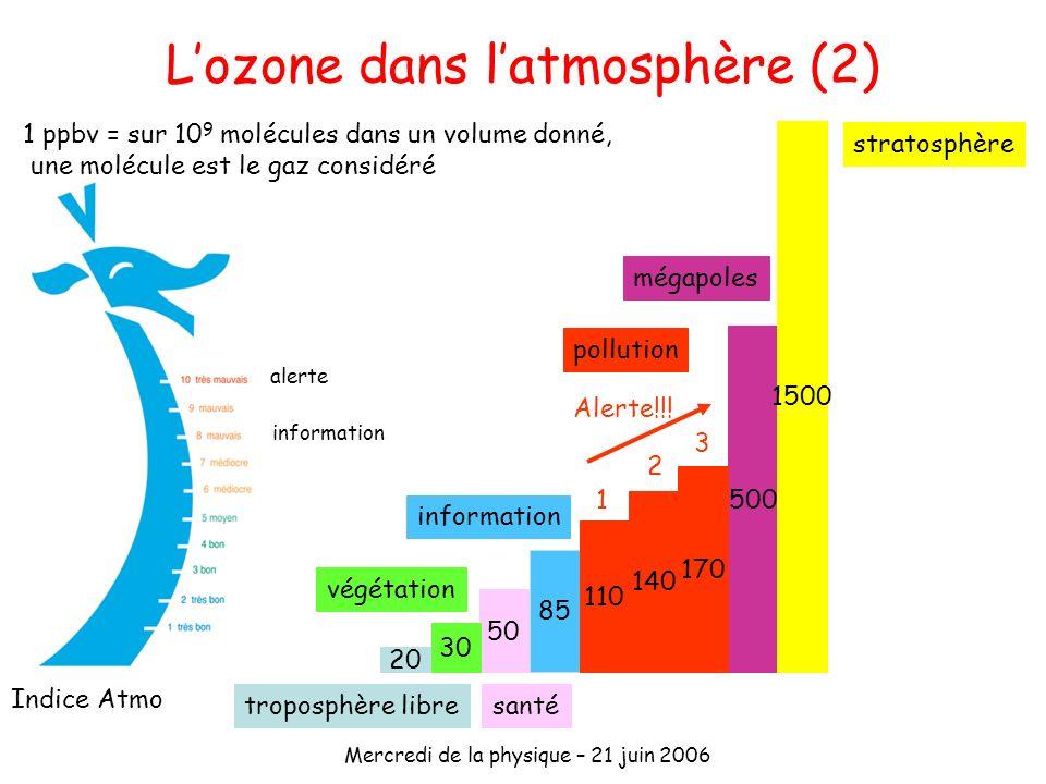 L'ozone dans l'atmosphère (2)