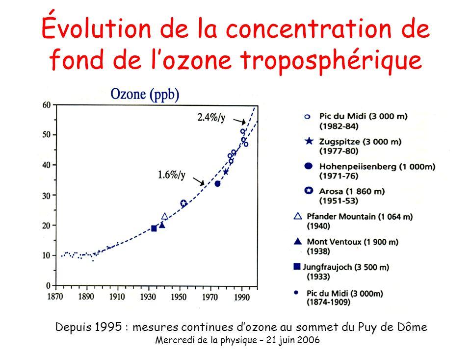 Évolution de la concentration de fond de l'ozone troposphérique