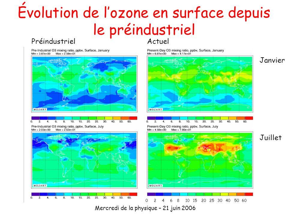 Évolution de l'ozone en surface depuis le préindustriel