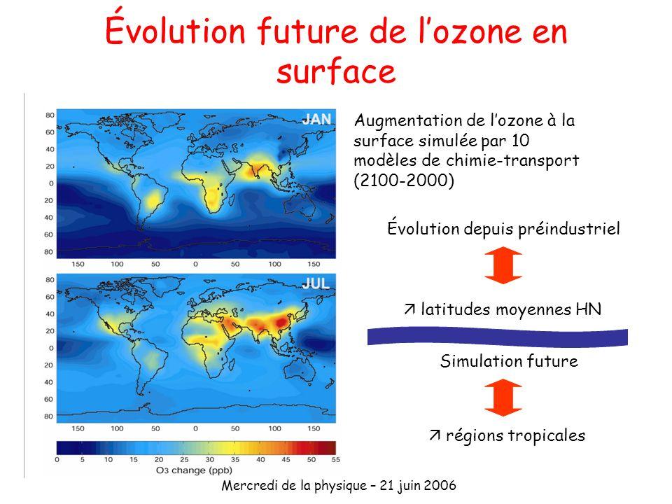 Évolution future de l'ozone en surface