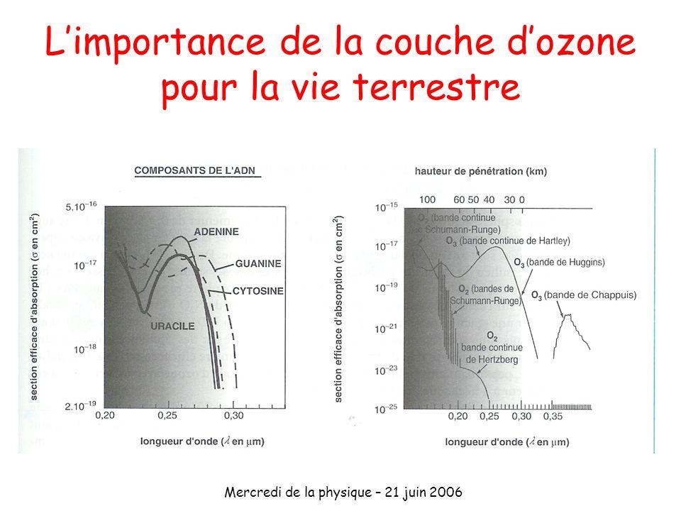 L'importance de la couche d'ozone pour la vie terrestre