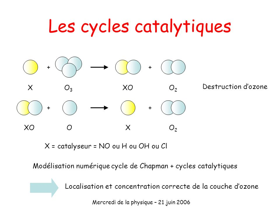 Les cycles catalytiques