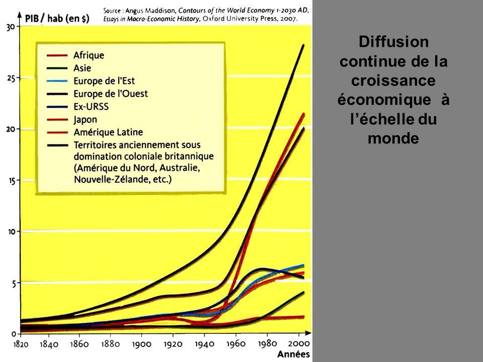 Diffusion continue de la croissance économique à l'échelle du monde
