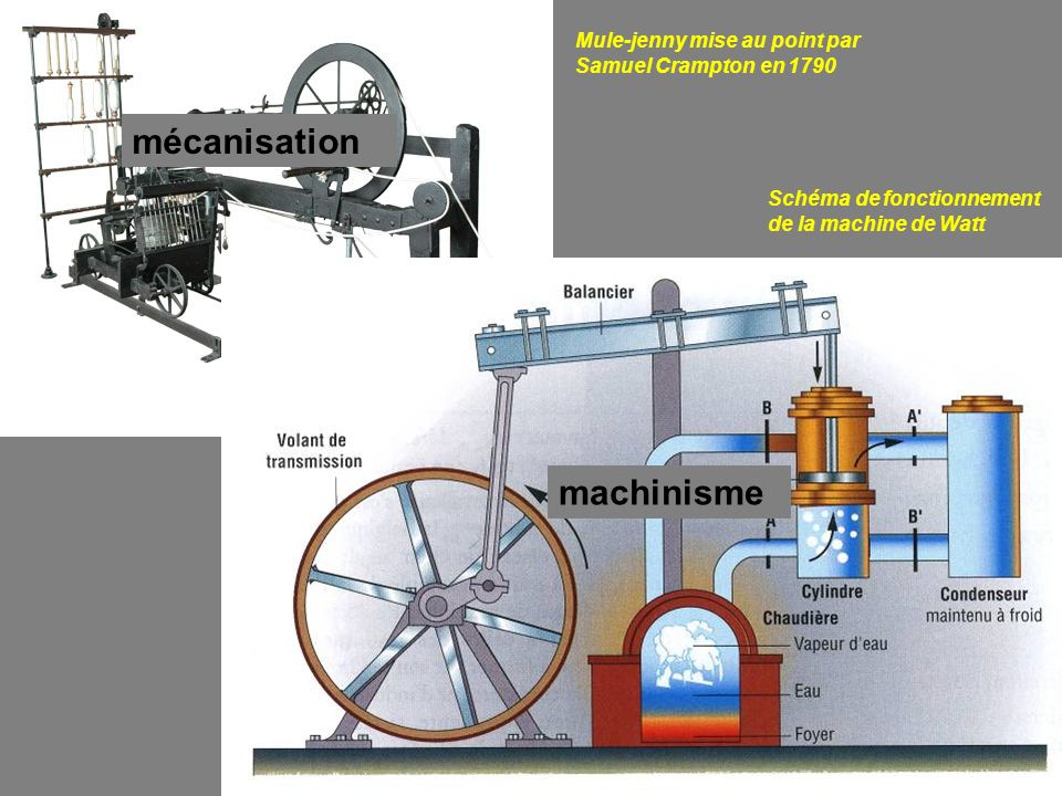 mécanisation machinisme