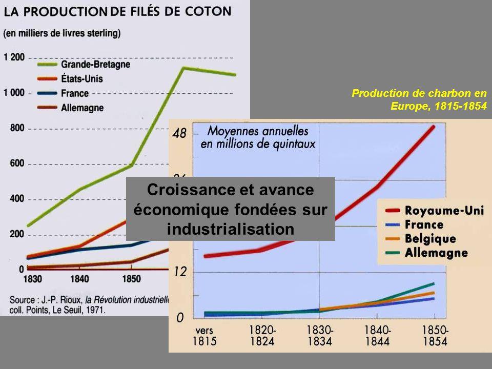 Croissance et avance économique fondées sur industrialisation