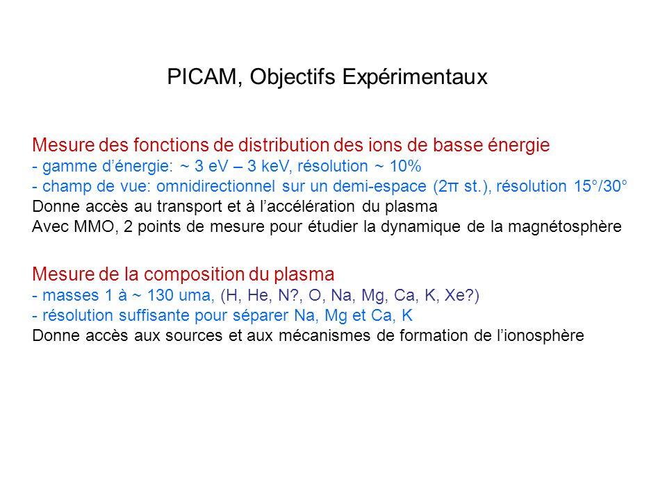 PICAM, Objectifs Expérimentaux
