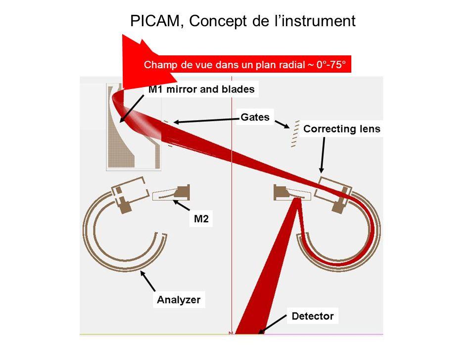 PICAM, Concept de l'instrument