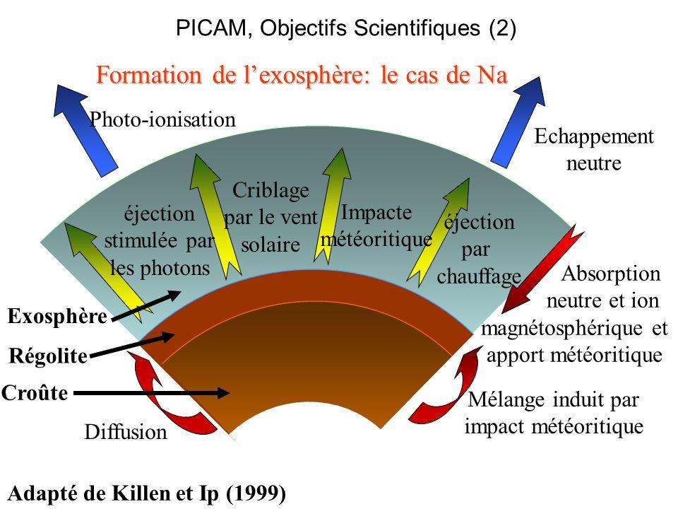 Formation de l'exosphère: le cas de Na