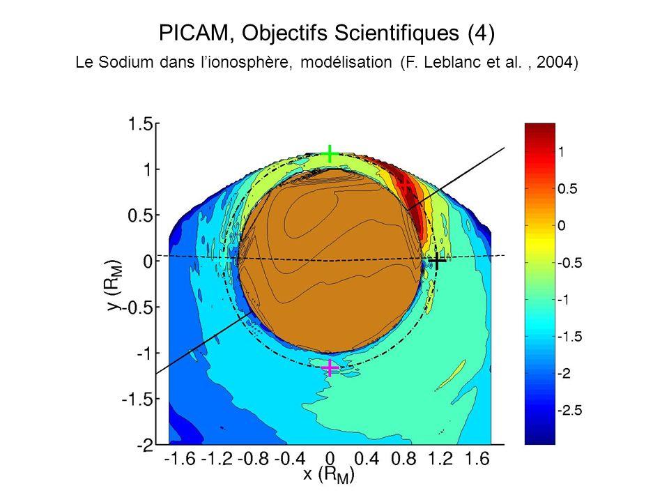 PICAM, Objectifs Scientifiques (4)