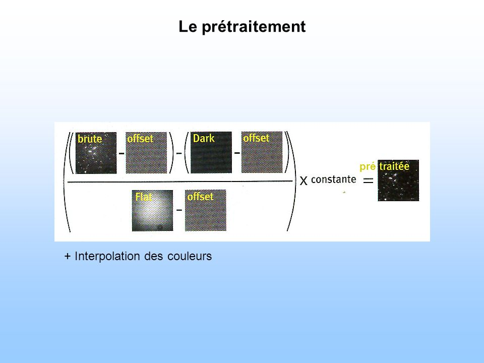 Le prétraitement pré + Interpolation des couleurs