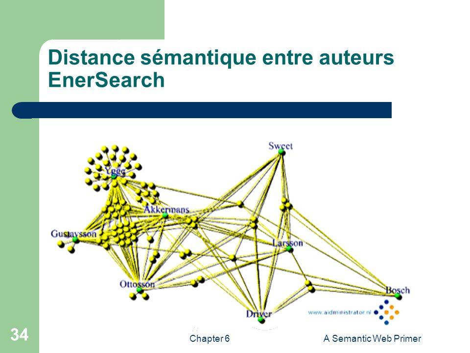 Distance sémantique entre auteurs EnerSearch