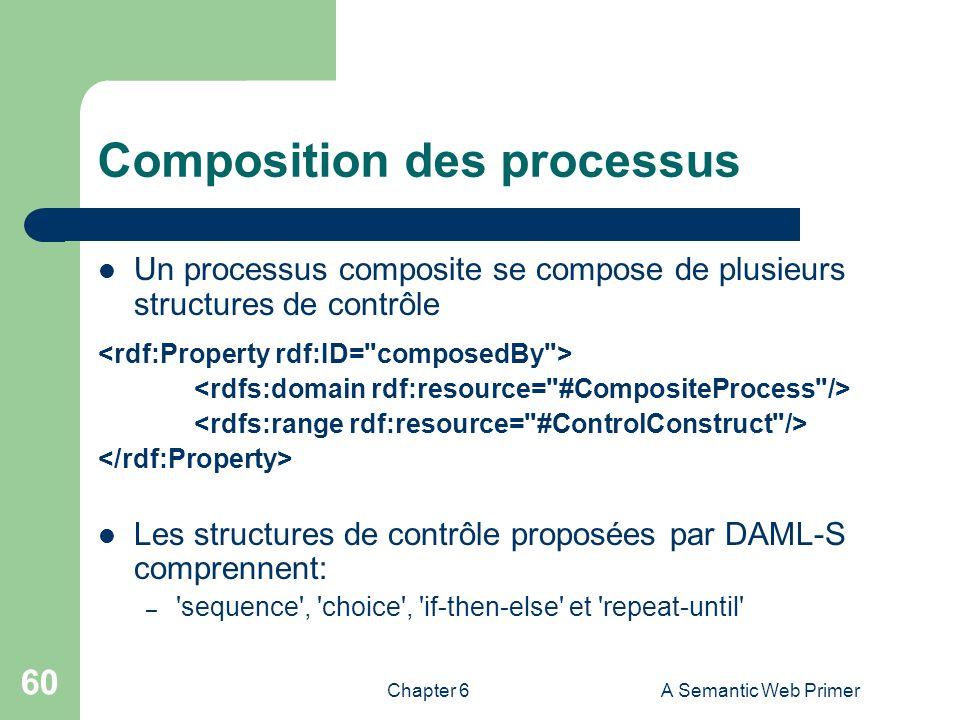 Composition des processus